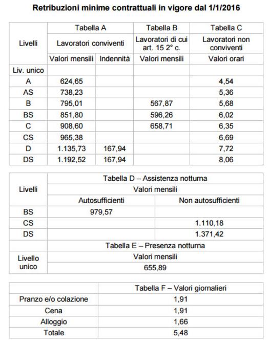 Servizi sociali - Confederazione Italiana Agricoltori
