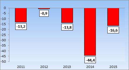 Consorzi Agrari: risultato del conto economico (mln di €)